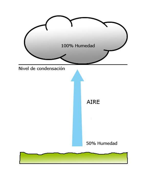 El ciclo del agua - Como evitar la condensacion ...